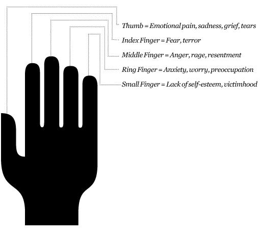 Finger holds for managing emotions